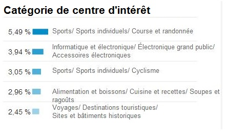 centres d'interet blog