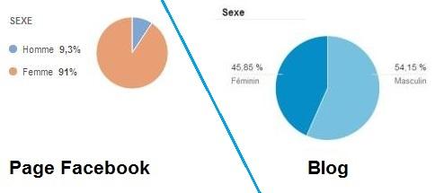 stats sexe lecteurs EMG
